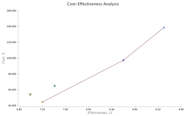 CEA Graph