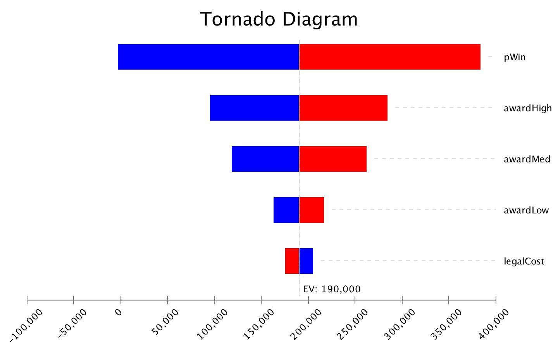 Tornado TP Business